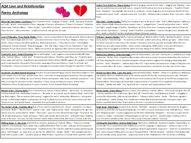 aqa love and relationships anthology by eb03