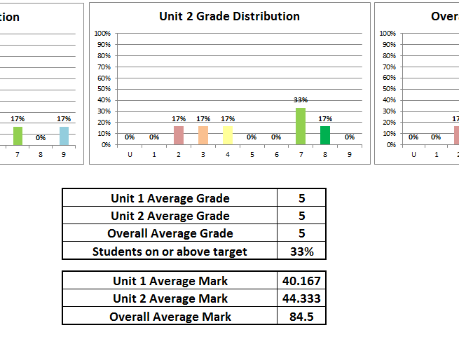 GCSE 9-1 OCR English Literature Mock Exam Tracking Spreadsheet 2018