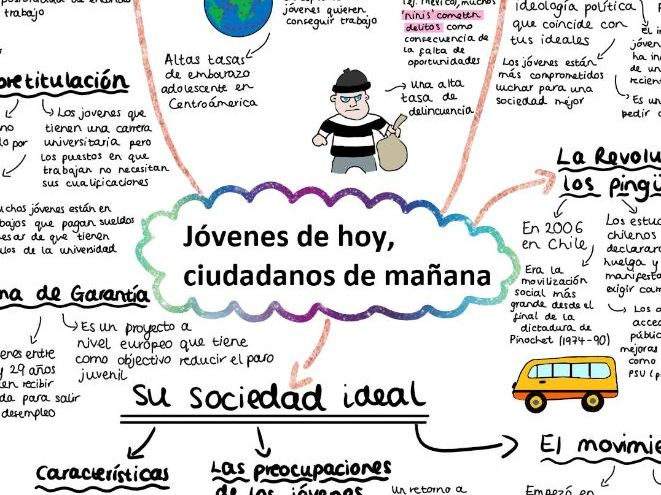 AQA Jovenes de Hoy, Ciudadanos de Manana Mind Map for A LEVEL SPANISH