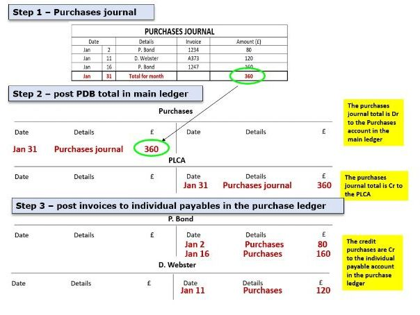 Purchases journal (Purchase day book)