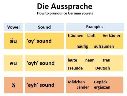 German Phonics Chart