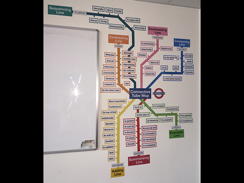 Conjunctions Tube Map Display