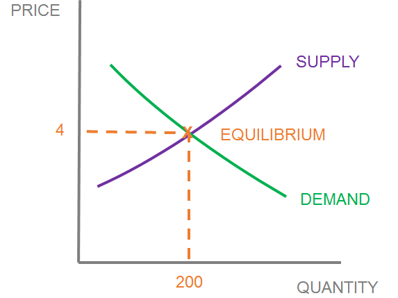 9. Market equilibrium and the pricing system