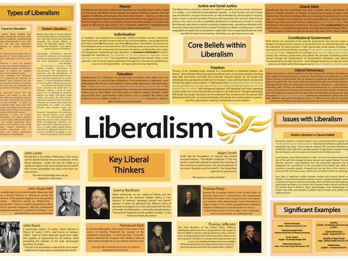 Edexcel A2 Government and Politics - Liberalism Poster