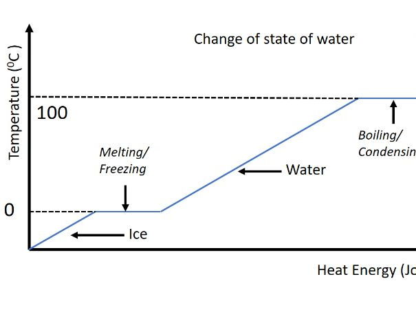 GCSE Physics - Changes of state explained