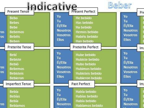 Spanish ER Verb Conjugation Chart (Beber)