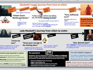 Macbeth revision sheet - low ability