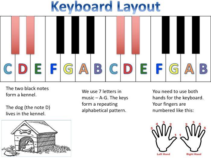 Scheme of Learning - Keyboard Skills, Notation and Rhythm