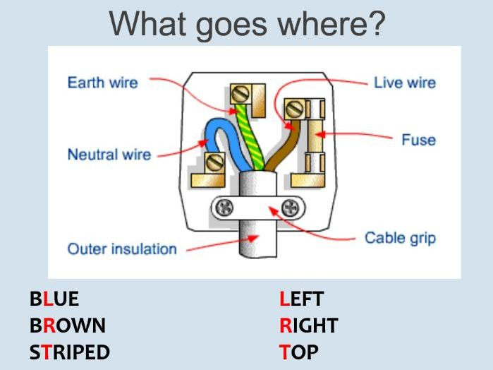 KS4 - Y10 - Physics - Wiring a Plug