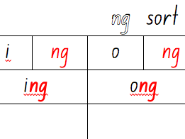 Phonic word sort /ng/