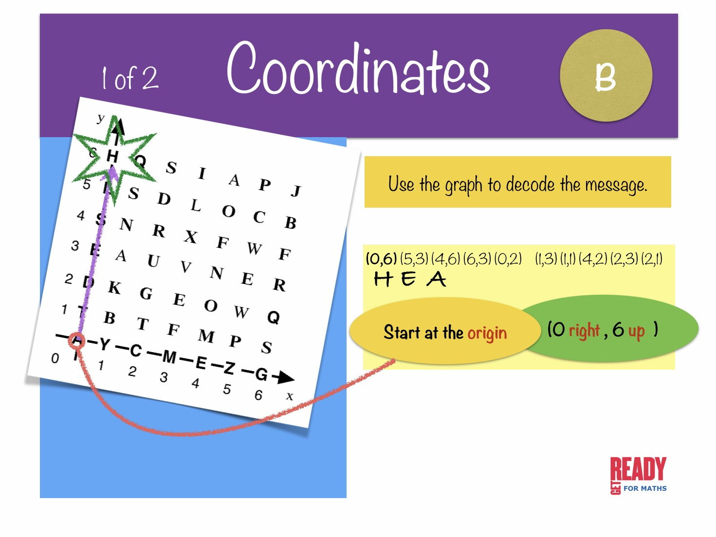 Coordinates for PowerPoint