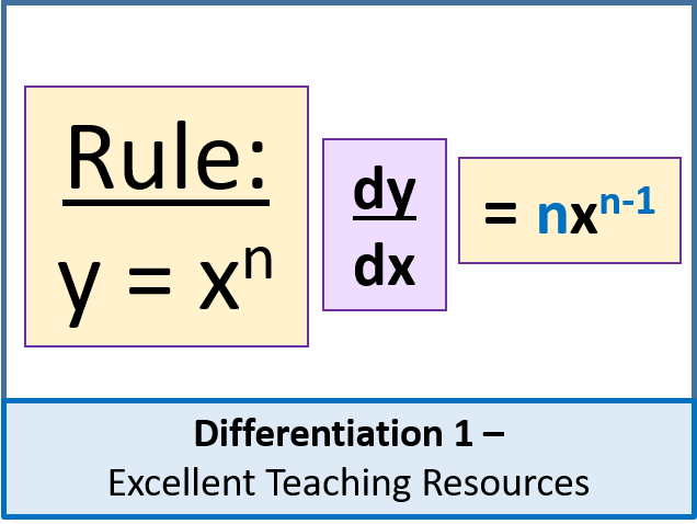 Algebra: Differentiation 1 (Calculus) - Introduction & Basics (+ worksheet)