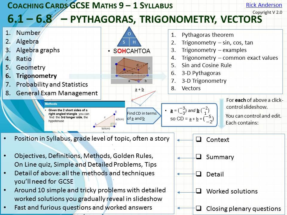 GCSE Maths Coaching Slides-Trigonometry