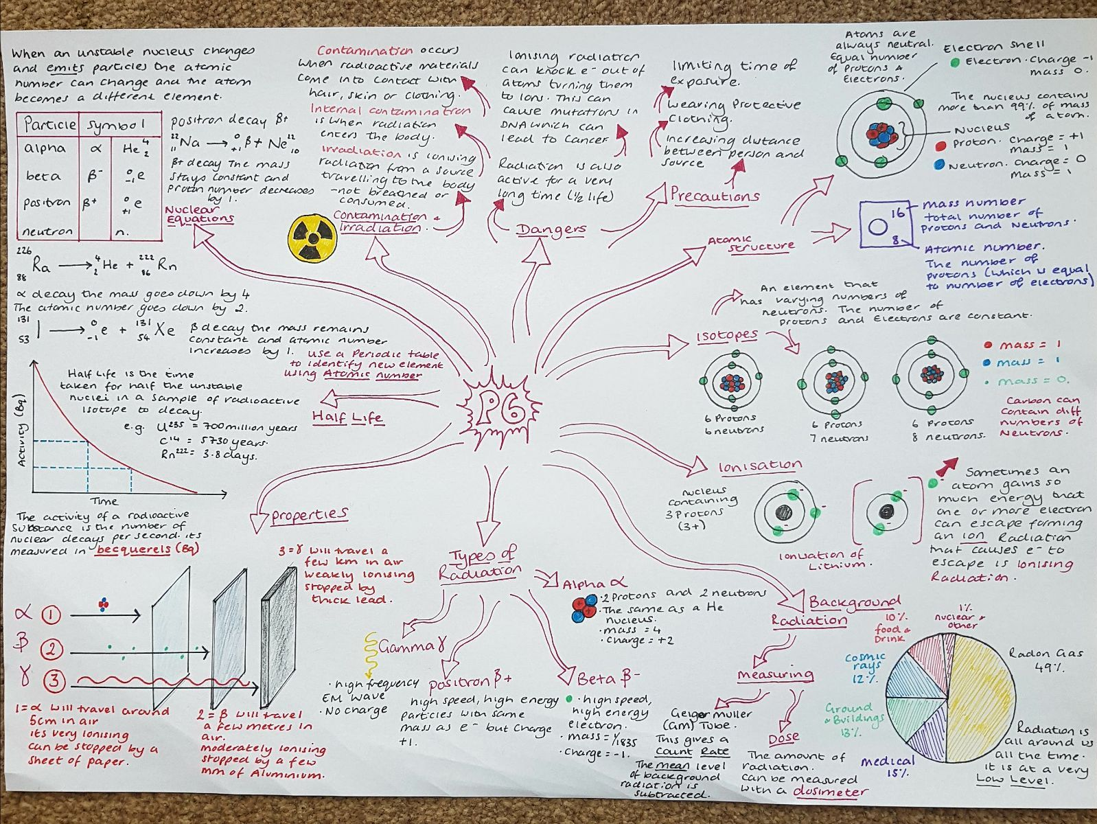 Revision Mindmaps for Edexcel Combined Physics Paper 1 & 2