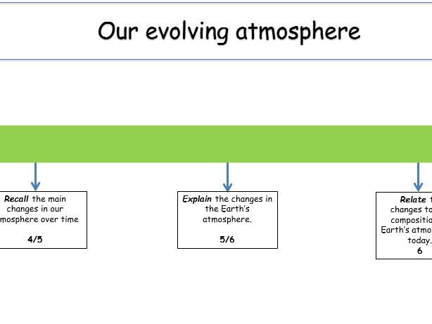 KS4 Chemistry of the atmosphere, lesson 2 - our evolving atmosphere (teacher ppt & student w/s)