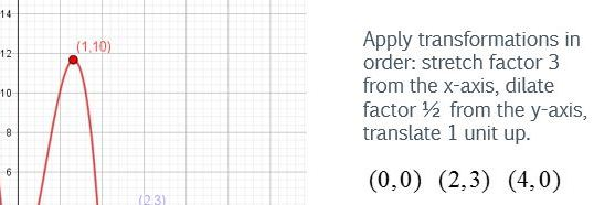 Transformations of functions.