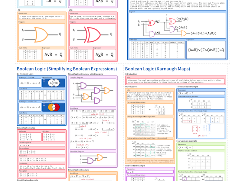 Boolean Logic (Gates) Cheatsheet (up to A-Level)