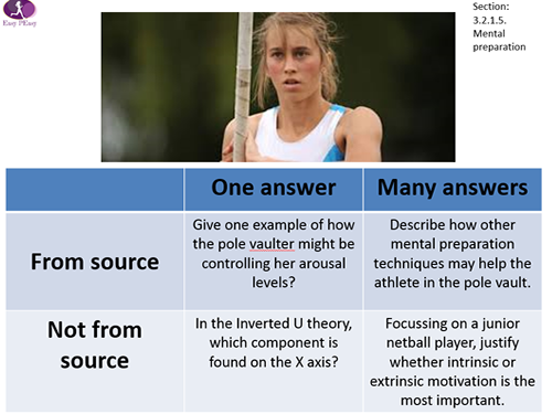 GCSE PE AQA 9-1 ENTIRE COURSE Question Quadrant Set