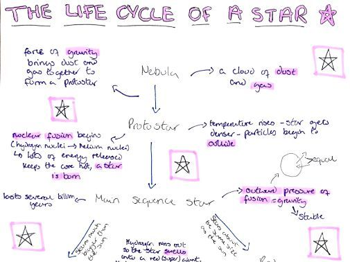 GCSE Physics revision- space