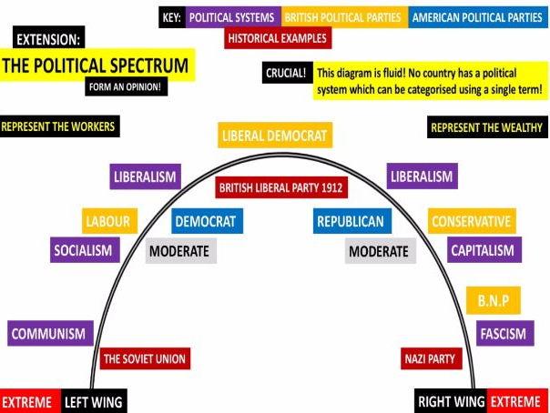 Political Spectrum Poster