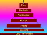 (5.6) The hierarchy of the Catholic Church and the Second Vatican Council -41 slides.