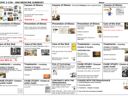 EDEXCEL 9-1GCSE - Medicine in Britain, c1250–present  'TOPIC ON A PAGE' consolidation, revision, resource