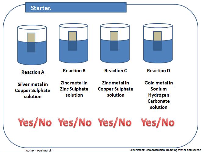 Reactions Between Water and Metals