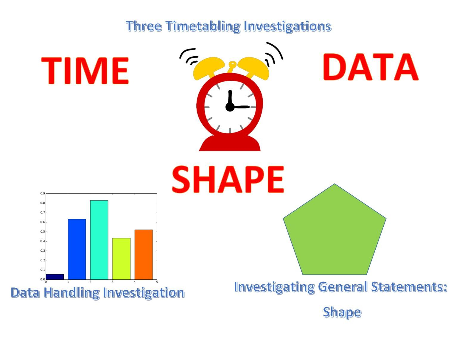 Time, Shape and Data Investigations