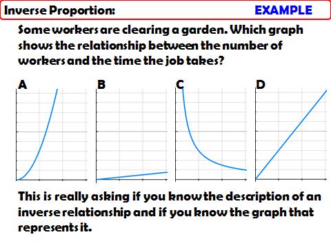 Proportion & Graphs: Inverse Proportion Graphs