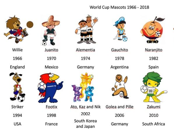 Ultimate FIFA World Cup 2018 Resources, Activities and Displays - Art Resources