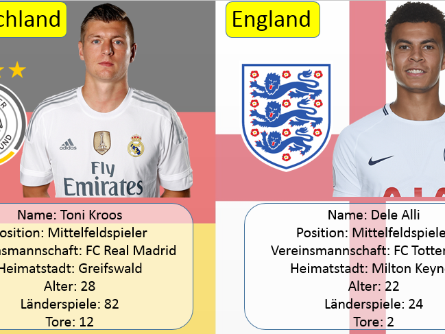 Toni Kroos and Dele Alli Top Trump card