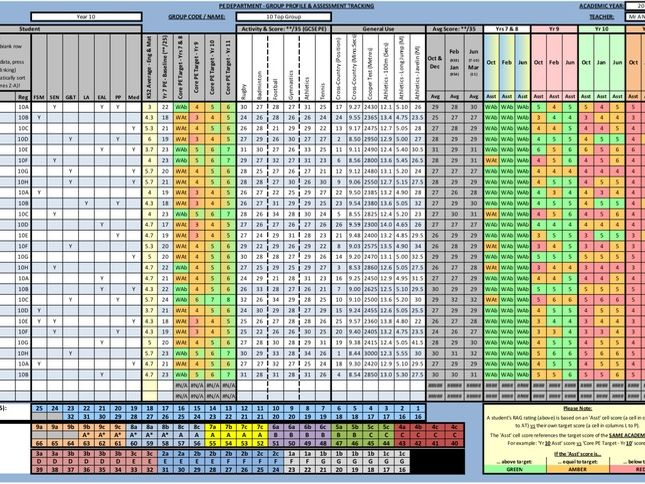 Core PE - Pupil Assessment Tracking & Intervention Program - V1