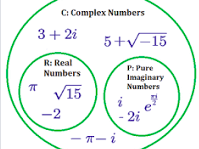 Complex Number CIE - Maths 9709