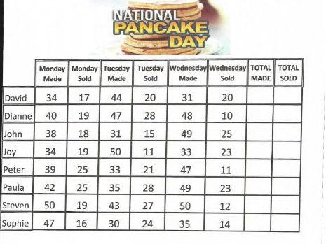 Pancake Day Data Handling