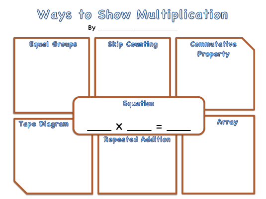 Fact families multiplication and division tes