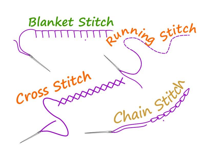 KS3 Embroidery Stitch Instructions