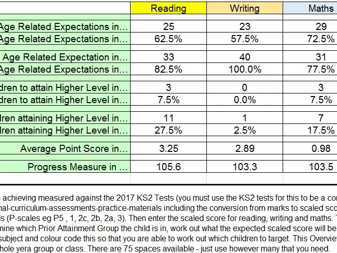Year 6 Conversion Chart to compare against 2017 SATs (Assessment Support)
