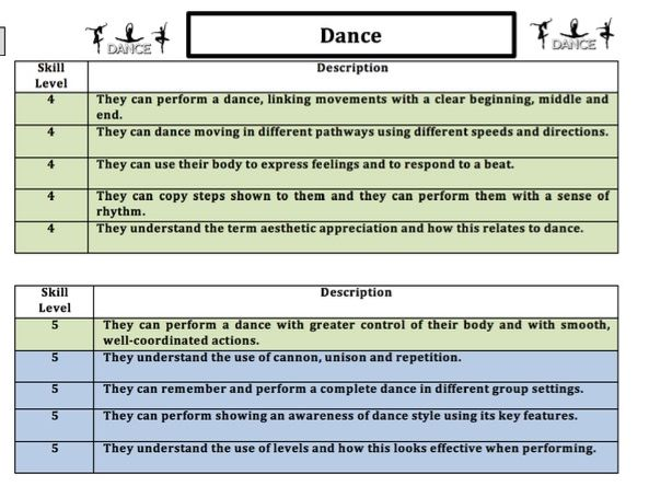Dance Skill Descriptor (Year 7-11)