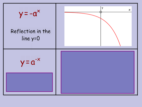 Laws of logarithms and graphs of a^x