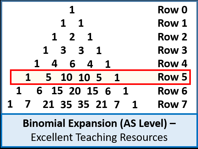 Algebra: Binomial Expansion / Theorem (AS Level) + resources