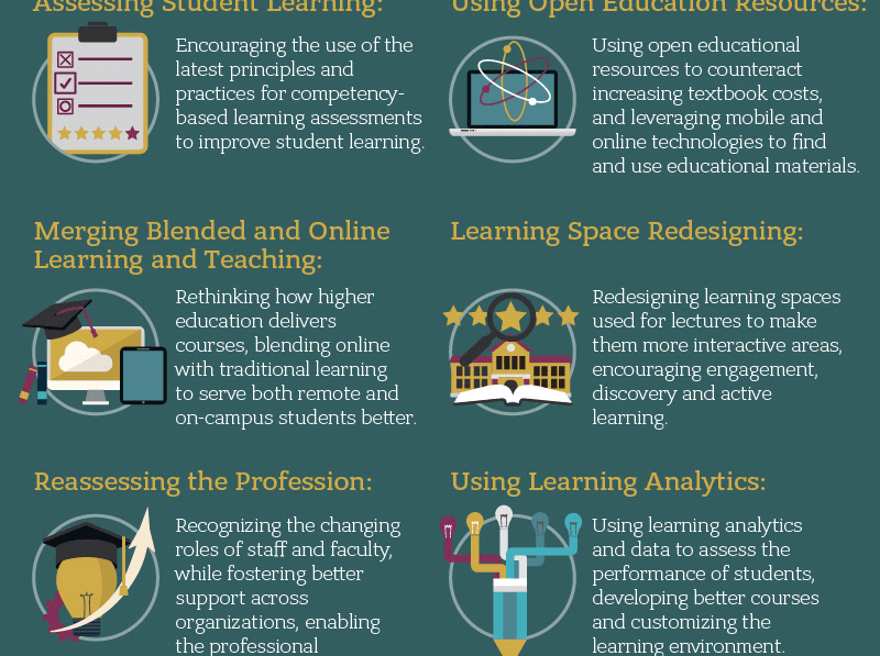 Higher Education Leadership Infographic