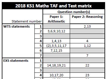 2018 KS1 Maths TAF and Test Matrix for external moderation