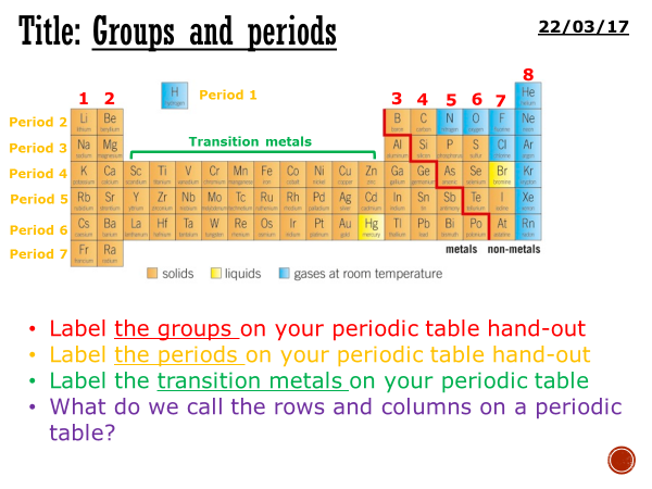 Groups And Periods Complete Lesson Ks3 By Mattnick1in