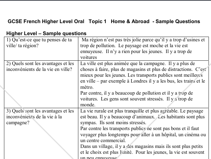 GCSE 9-1 Aqa French speaking questions