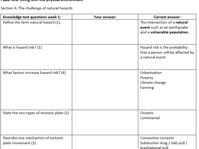 Geography GCSE Natural Hazards Knowledge Test