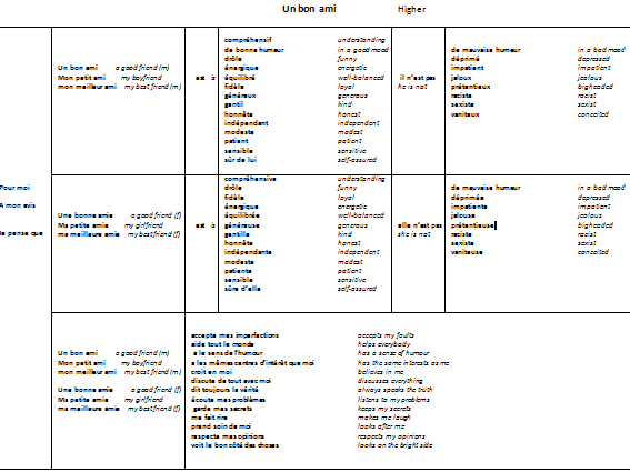 Sentence builder un bon ami based on Studio GCSE Higher