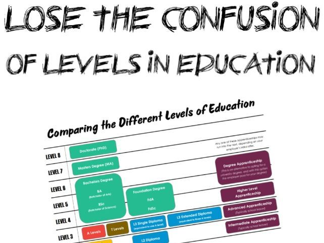 Comparing Different Levels of Education - KS4 Intro for Careers Education