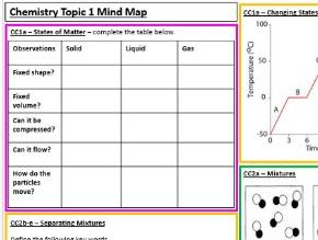 Edexcel Chemistry CB1&2 Revision Summary Worksheet