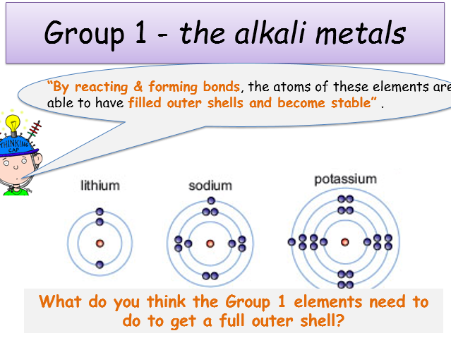 ks4 periodic table group 1 alkali metals teacher powerpoint student worksheet