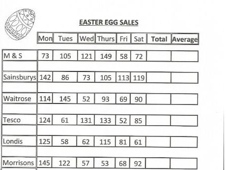 Easter Egg Sales